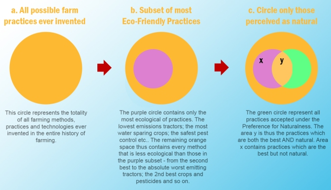 best-practice-venn-diagrams2